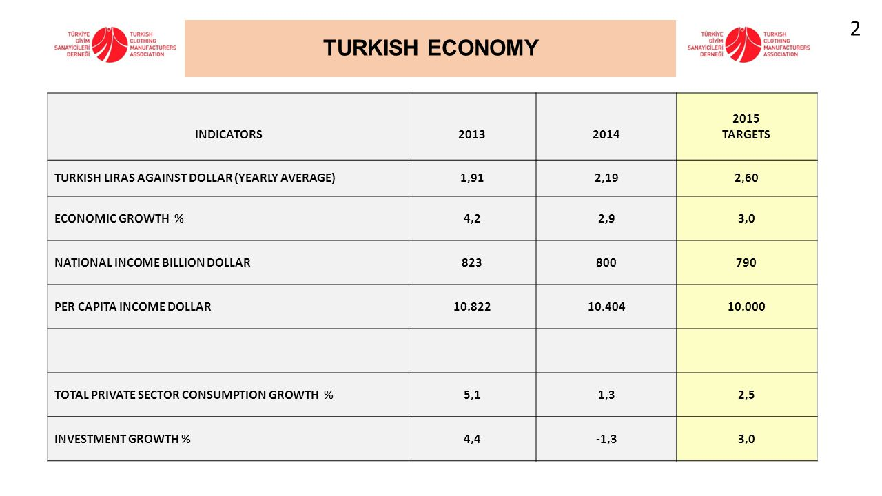 TURKISH ECONOMY INDICATORS20132014 2015 TARGETS TURKISH LIRAS AGAINST DOLLAR (YEARLY AVERAGE)1,912,192,60 ECONOMIC GROWTH %4,22,93,0 NATIONAL INCOME BILLION DOLLAR823800790 PER CAPITA INCOME DOLLAR10.82210.40410.000 TOTAL PRIVATE SECTOR CONSUMPTION GROWTH %5,11,32,5 INVESTMENT GROWTH %4,4-1,33,0 2