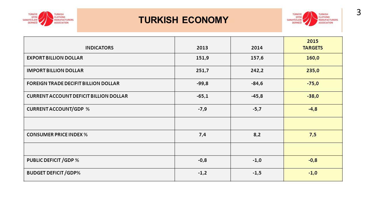 TURKISH ECONOMY INDICATORS20132014 2015 TARGETS EXPORT BILLION DOLLAR151,9157,6160,0 IMPORT BILLION DOLLAR251,7242,2235,0 FOREIGN TRADE DECIFIT BILLIO