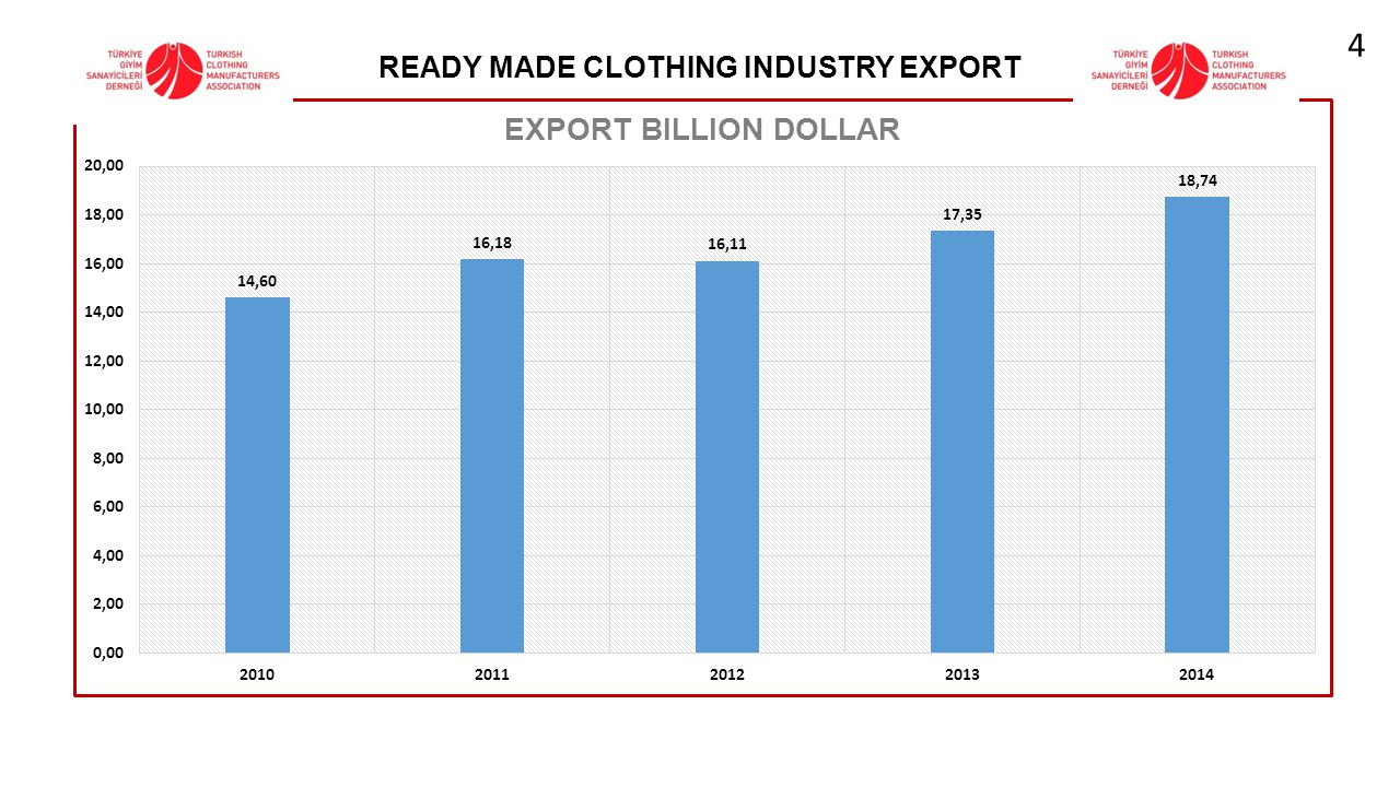 READY MADE CLOTHING INDUSTRY EXPORT 4