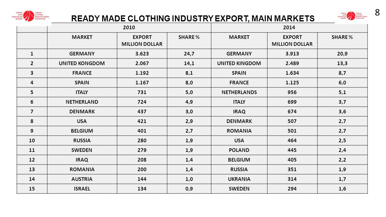READY MADE CLOTHING INDUSTRY EXPORT, MAIN MARKETS 20102014 MARKETEXPORT MILLION DOLLAR SHARE %MARKETEXPORT MILLION DOLLAR SHARE % 1GERMANY3.62324,7GERMANY3.91320,9 2UNITED KONGDOM2.06714,1UNITED KINGDOM2.48913,3 3FRANCE1.1928,1SPAIN1.6348,7 4SPAIN1.1678,0FRANCE1.1256,0 5ITALY7315,0NETHERLANDS9565,1 6NETHERLAND7244,9ITALY6993,7 7DENMARK4373,0IRAQ6743,6 8USA4212,9DENMARK5072,7 9BELGIUM4012,7ROMANIA5012,7 10RUSSIA2801,9USA4642,5 11SWEDEN2791,9POLAND4452,4 12IRAQ2081,4BELGIUM4052,2 13ROMANIA2001,4RUSSIA3511,9 14AUSTRIA1441,0UKRANIA3141,7 15ISRAEL1340,9SWEDEN2941,6 8