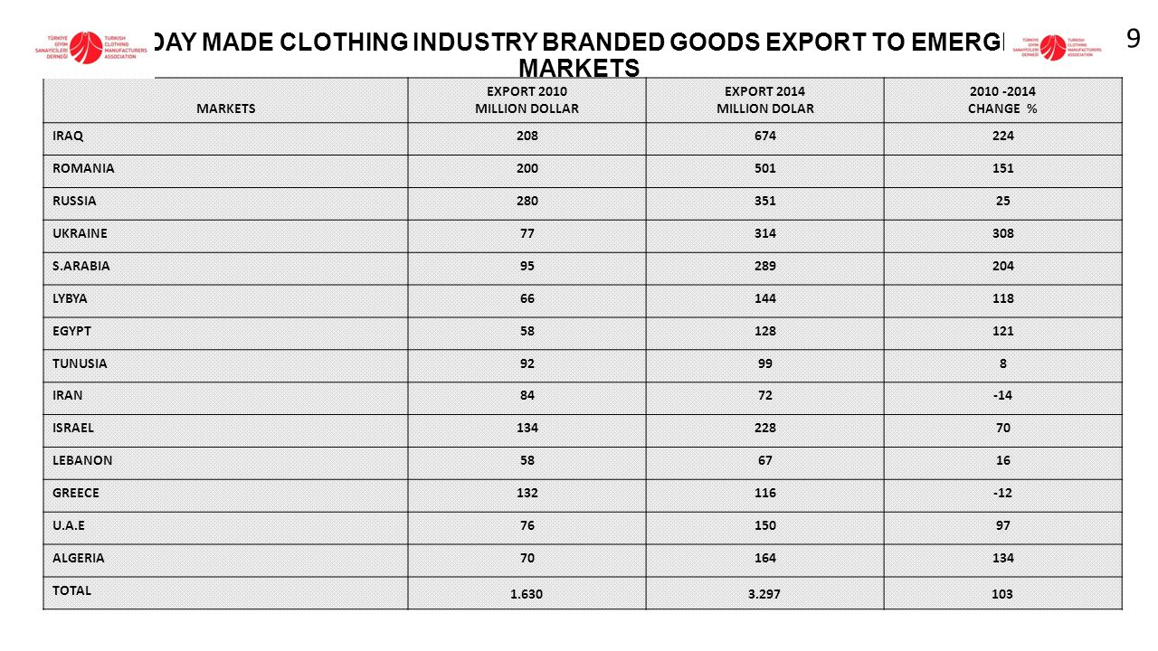 REDAY MADE CLOTHING INDUSTRY BRANDED GOODS EXPORT TO EMERGING MARKETS MARKETS EXPORT 2010 MILLION DOLLAR EXPORT 2014 MILLION DOLAR 2010 -2014 CHANGE % IRAQ208674224 ROMANIA200501151 RUSSIA28035125 UKRAINE77314308 S.ARABIA95289204 LYBYA66144118 EGYPT58128121 TUNUSIA92998 IRAN8472-14 ISRAEL13422870 LEBANON586716 GREECE132116-12 U.A.E7615097 ALGERIA70164134 TOTAL 1.6303.297103 9