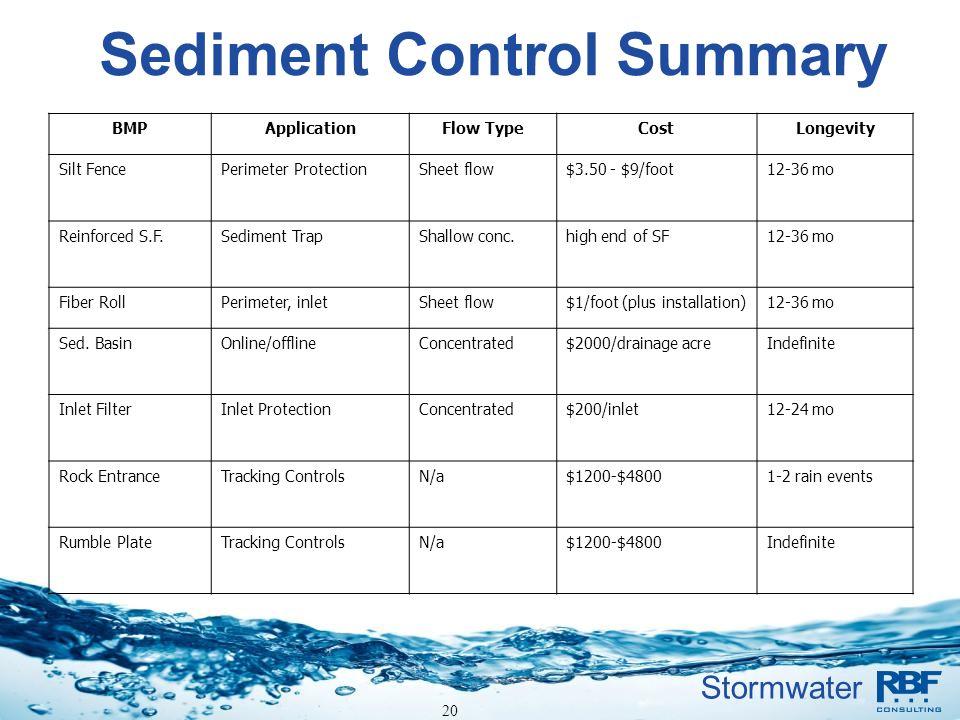 Stormwater Sediment Control Summary BMPApplicationFlow TypeCostLongevity Silt FencePerimeter ProtectionSheet flow$3.50 - $9/foot12-36 mo Reinforced S.