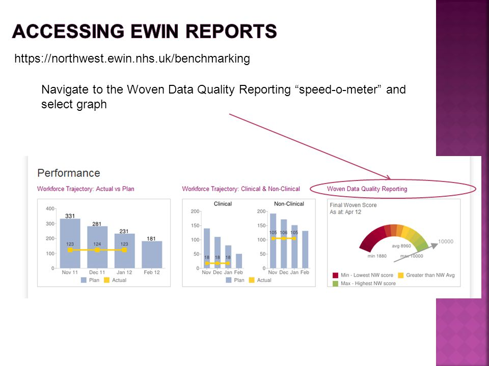 """https://northwest.ewin.nhs.uk/benchmarking Navigate to the Woven Data Quality Reporting """"speed-o-meter"""" and select graph"""