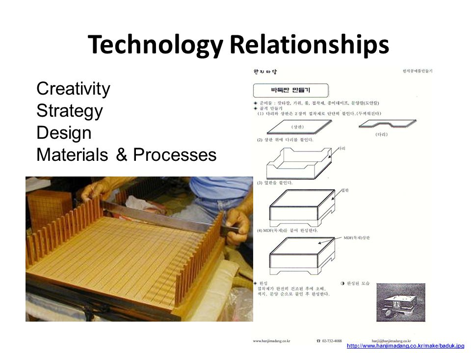 Technology Relationships http://www.hanjimadang.co.kr/make/baduk.jpg Creativity Strategy Design Materials & Processes