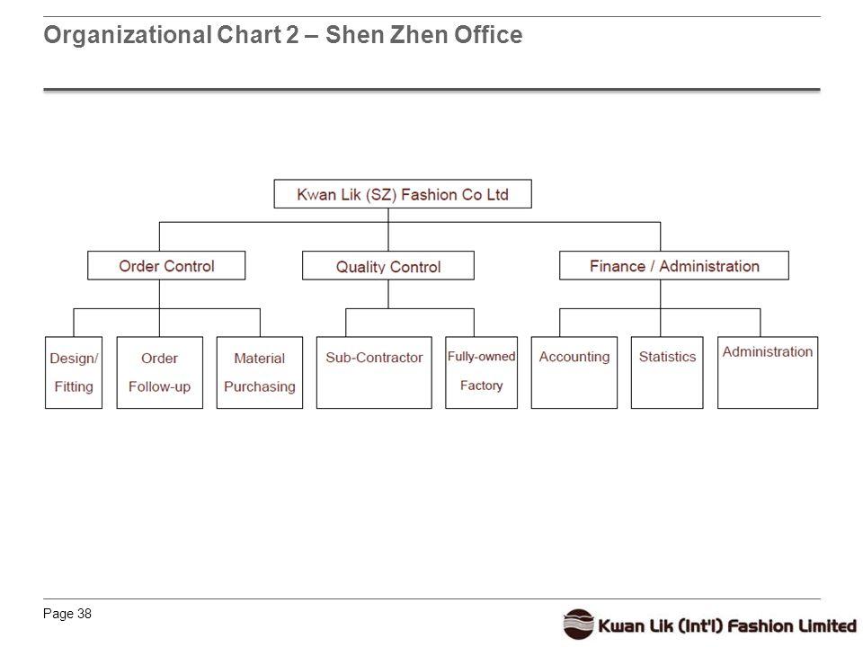 Page 38 Organizational Chart 2 – Shen Zhen Office