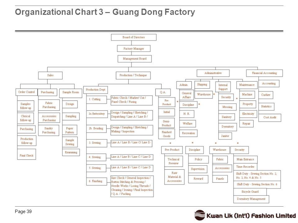 Page 39 Organizational Chart 3 – Guang Dong Factory