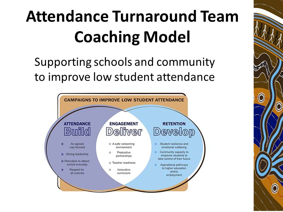 Attendance Turnaround Team Coaching Model Supporting schools and community to improve low student attendance