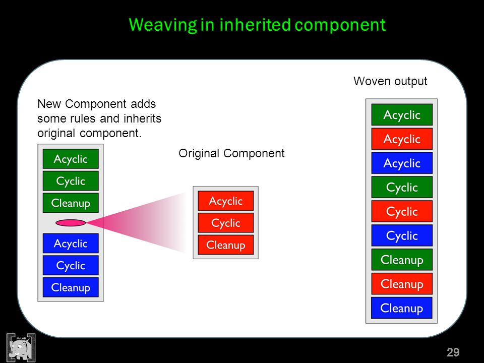 O 29 Original Component New Component adds some rules and inherits original component. Woven output