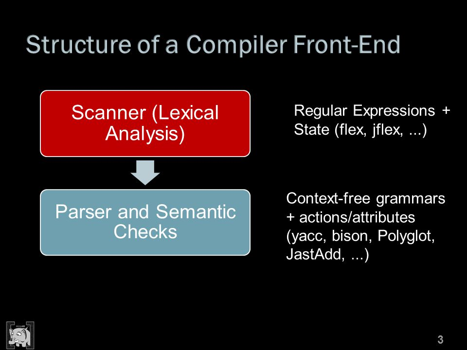 Scanner (Lexical Analysis) Parser and Semantic Checks 3 Context-free grammars + actions/attributes (yacc, bison, Polyglot, JastAdd,...) Regular Expressions + State (flex, jflex,...)