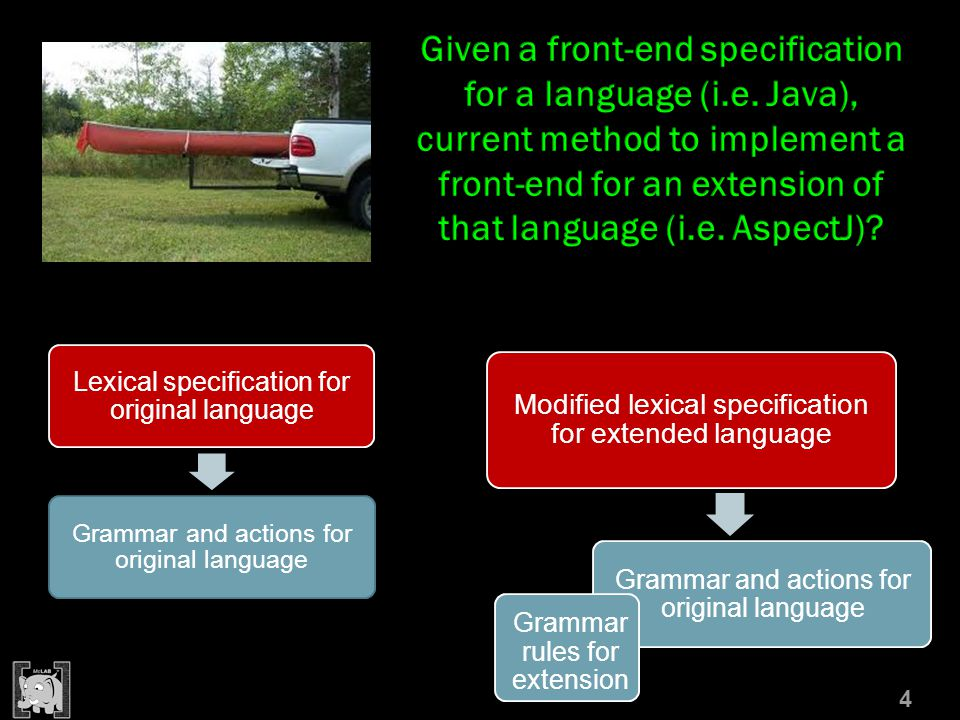 4 Lexical specification for original language Grammar and actions for original language Modified lexical specification for extended language Grammar and actions for original language Grammar rules for extension
