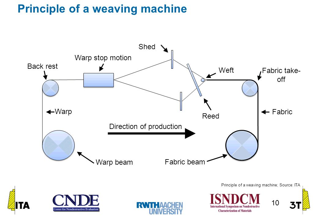 Principle of a weaving machine Warp beam Back rest Warp stop motion Shed Reed Fabric take- off Fabric beam Weft Warp Fabric Direction of production Pr