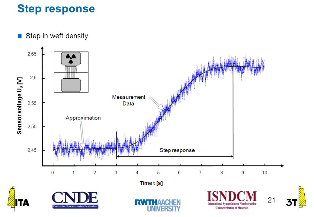 Step response Step in weft density 21 Sensor voltage U S [V]