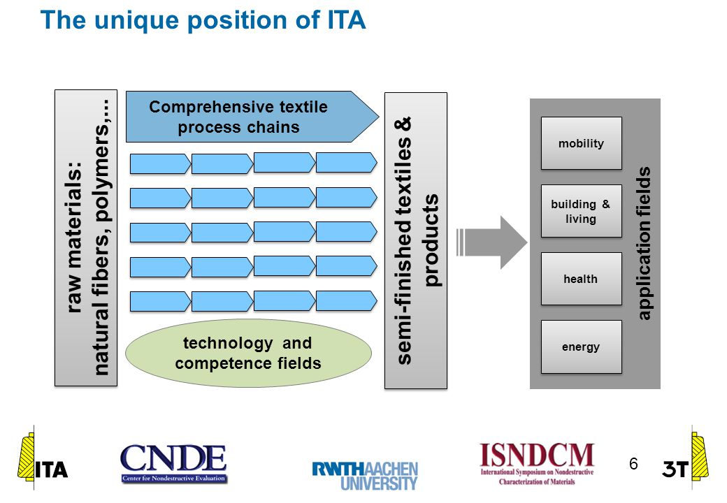 The unique position of ITA 6 application fields mobility building & living health energy Comprehensive textile process chains technology and competence fields raw materials: natural fibers, polymers,...