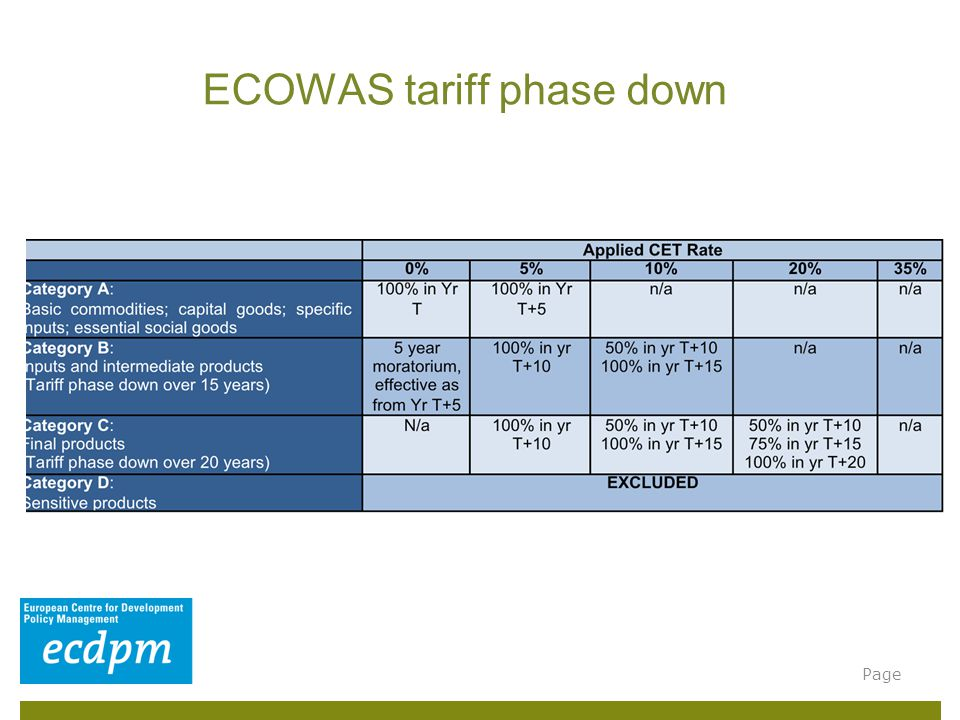 ECOWAS tariff phase down Page