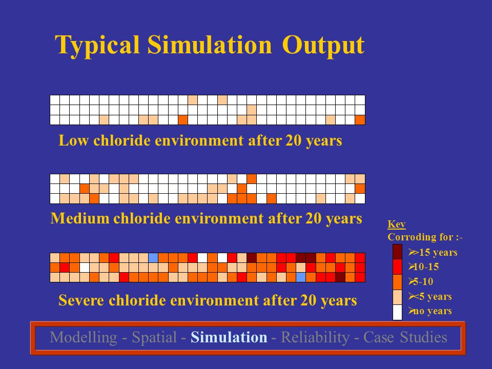 Typical Simulation Output Low chloride environment after 20 years Medium chloride environment after 20 years Severe chloride environment after 20 years Key Corroding for :-  >15 years  10-15  5-10  <5 years  no years Modelling - Spatial - Simulation - Reliability - Case Studies