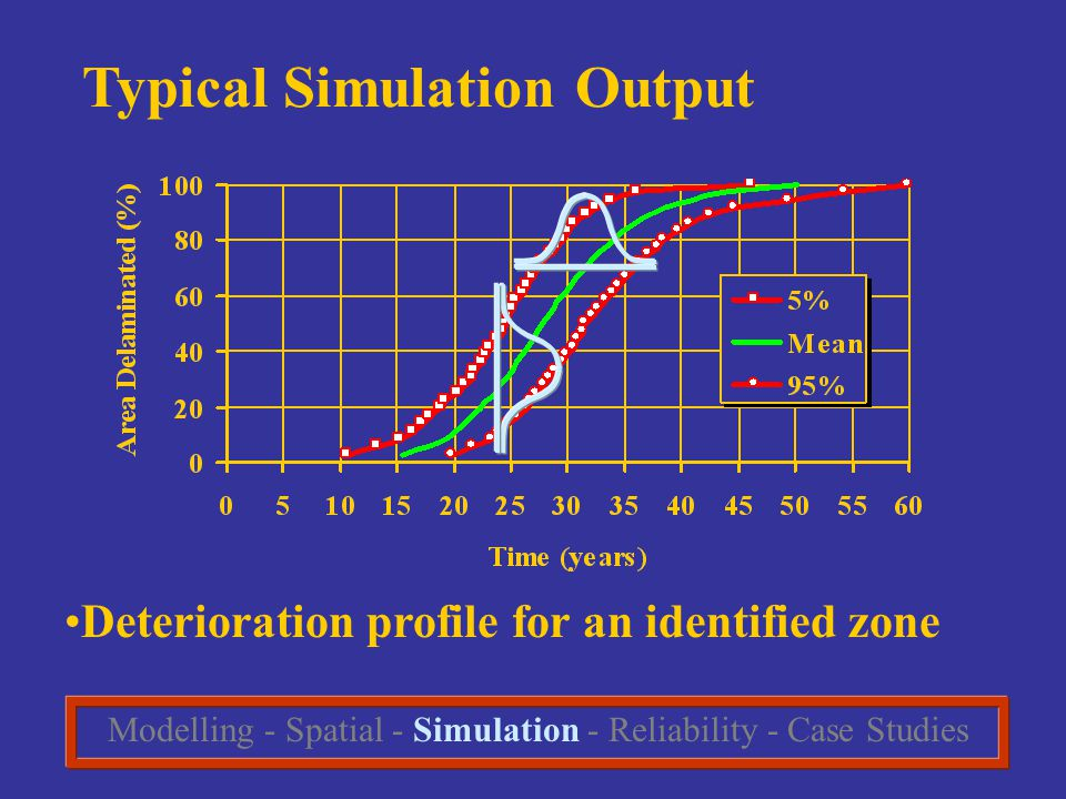 Typical Simulation Output Deterioration profile for an identified zone