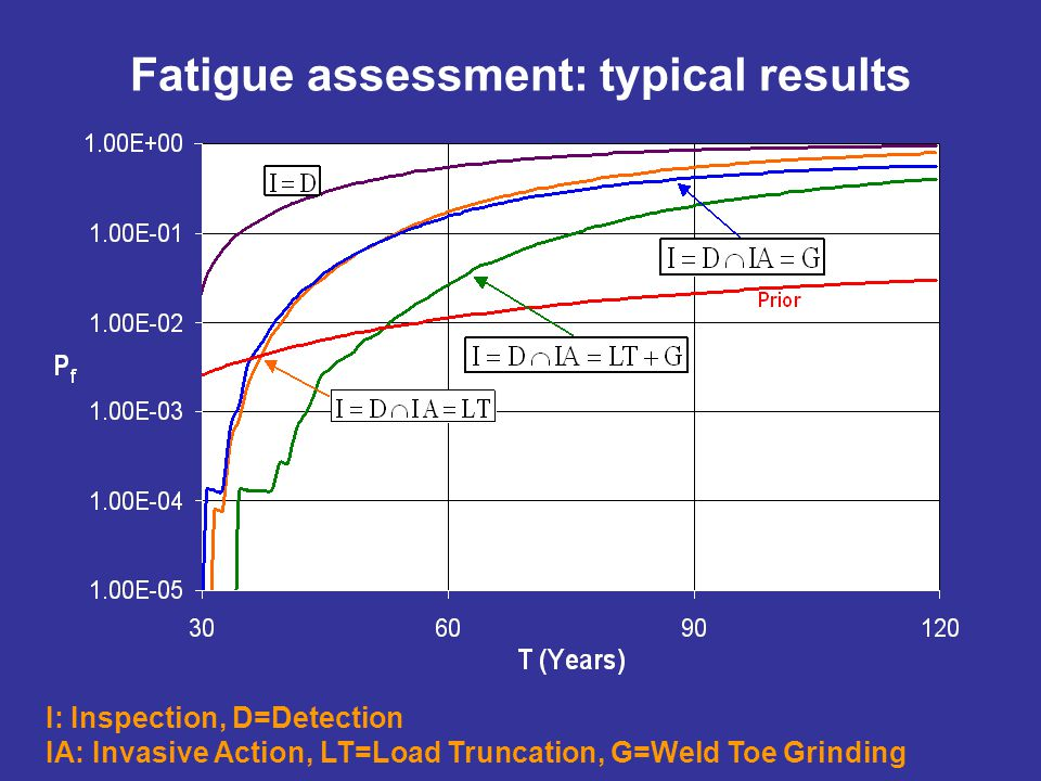 I: Inspection, D=Detection IA: Invasive Action, LT=Load Truncation, G=Weld Toe Grinding Fatigue assessment: typical results