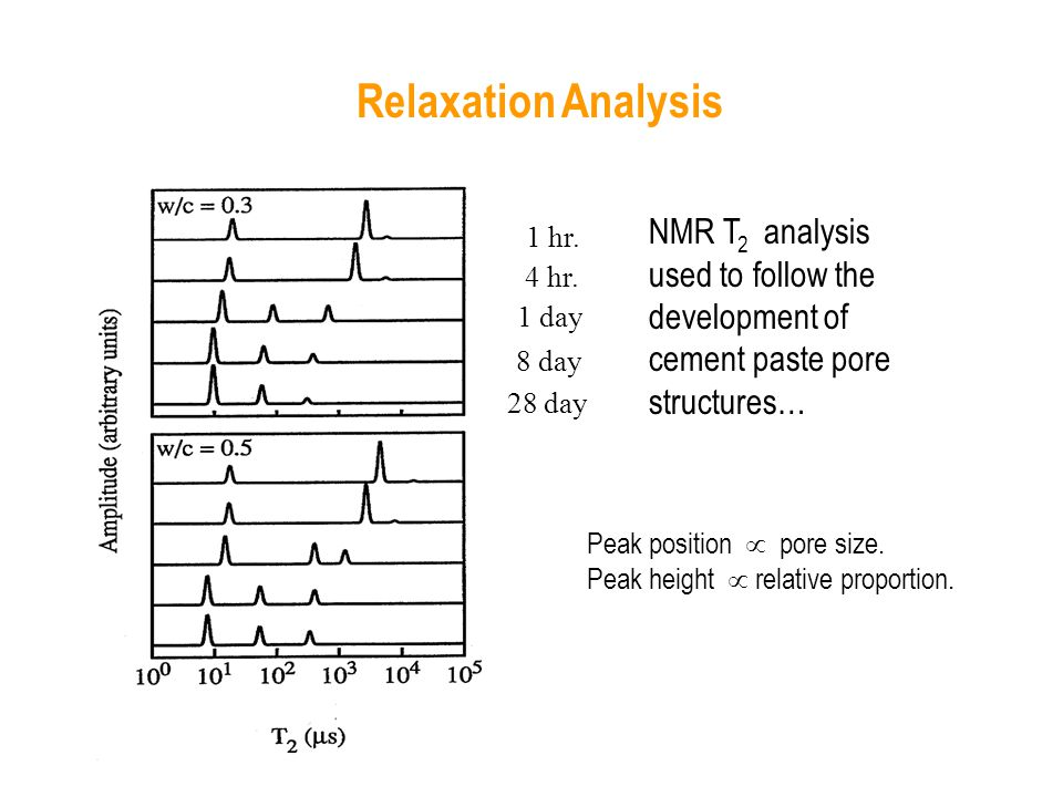 NMR T analysis used to follow the development of cement paste pore structures… Relaxation Analysis 2 1 hr.
