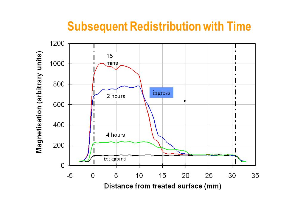 Subsequent Redistribution with Time ingress