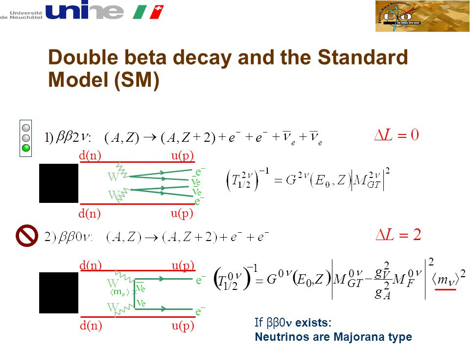 2 A 2 2/1  1 0   T  0 2 2 0 0 0,  m M g g MZEG F V GT Double beta decay and the Standard Model (SM) 122):(,)(,)  AZAZee ee   - e d(n)u(p) - d(n) u(p) e e W W e d(n)u(p) e - e W d(n) u(p) W e - e If ββ0 exists: Neutrinos are Majorana type