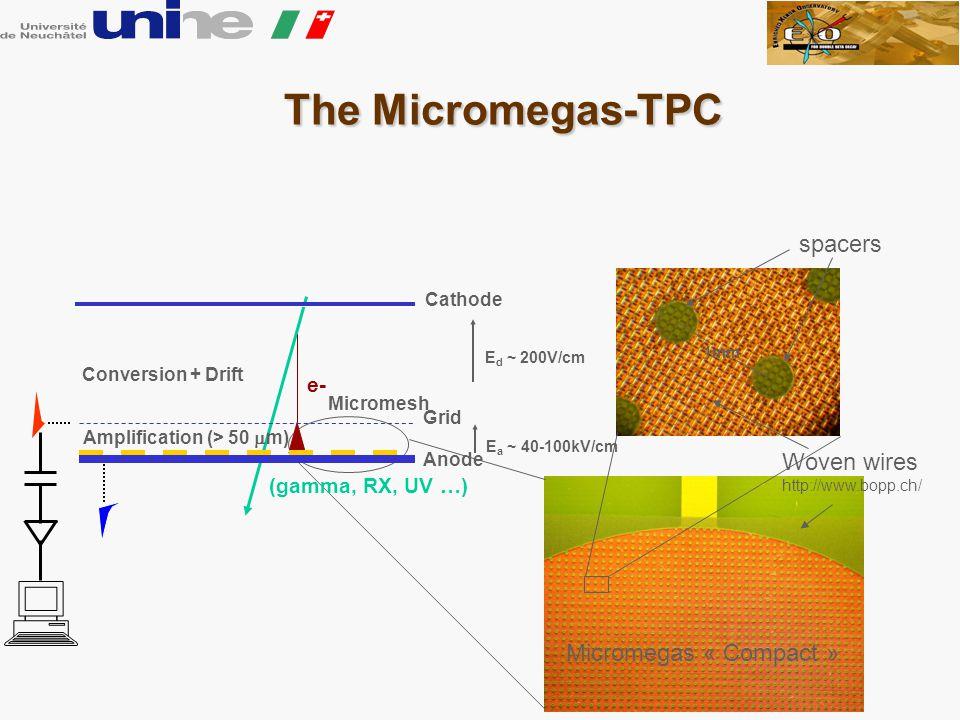 Micromegas « Compact » The Micromegas-TPC The Micromegas-TPC 1mm spacers Woven wires http://www.bopp.ch/ (gamma, RX, UV …) e- Cathode Grid Amplification (> 50  m) Micromesh E d ~ 200V/cm E a ~ 40-100kV/cm Anode Conversion + Drift