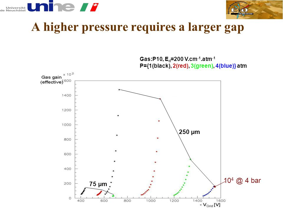 A higher pressure requires a larger gap 10 4 @ 4 bar 75 µm Gas:P10, E d =200 V.cm -1.atm -1 P={1(black), 2(red), 3(green), 4(blue)} atm 250 µm