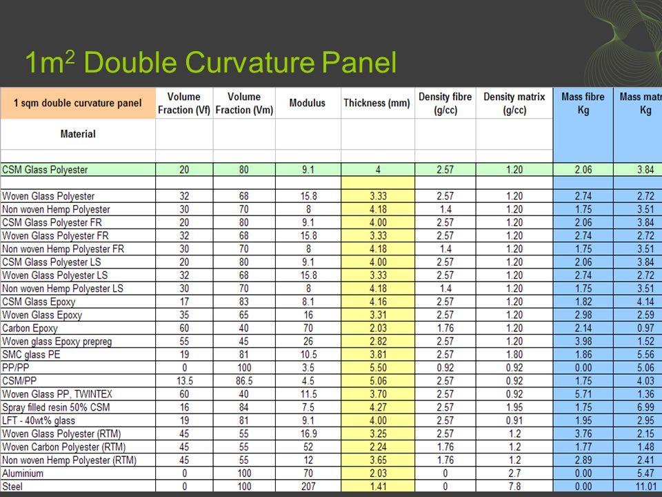 1m 2 Double Curvature Panel