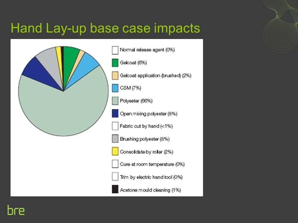 Hand Lay-up base case impacts