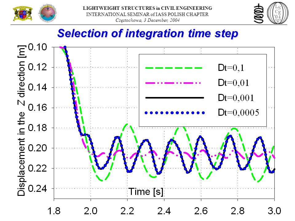 Selection of integration time step LIGHTWEIGHT STRUCTURES in CIVIL ENGINEERING INTERNATIONAL SEMINAR of IASS POLISH CHAPTER Częstochowa, 3 December, 2004