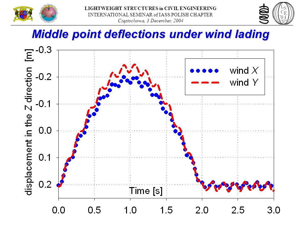 Middle point deflections under wind lading LIGHTWEIGHT STRUCTURES in CIVIL ENGINEERING INTERNATIONAL SEMINAR of IASS POLISH CHAPTER Częstochowa, 3 December, 2004