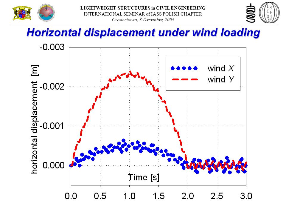 Horizontal displacement under wind loading LIGHTWEIGHT STRUCTURES in CIVIL ENGINEERING INTERNATIONAL SEMINAR of IASS POLISH CHAPTER Częstochowa, 3 December, 2004