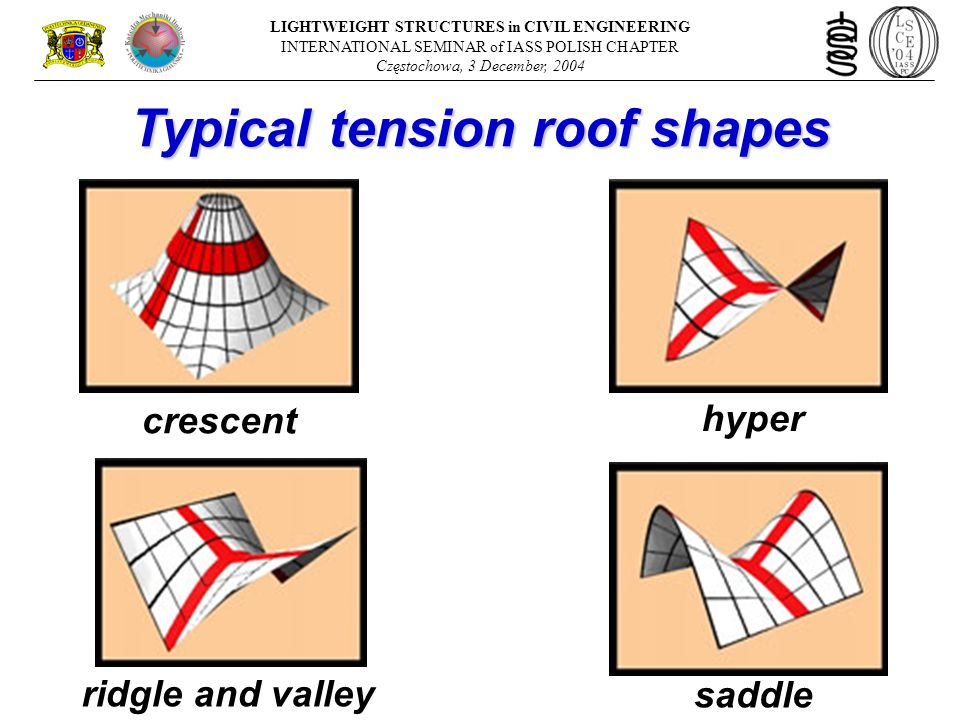 LIGHTWEIGHT STRUCTURES in CIVIL ENGINEERING INTERNATIONAL SEMINAR of IASS POLISH CHAPTER Częstochowa, 3 December, 2004 crescent hyper ridgle and valley saddle Typical tension roof shapes