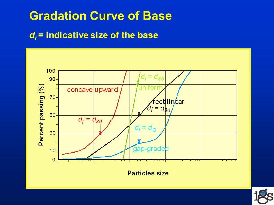 Gradation Curve of Base d i = indicative size of the base