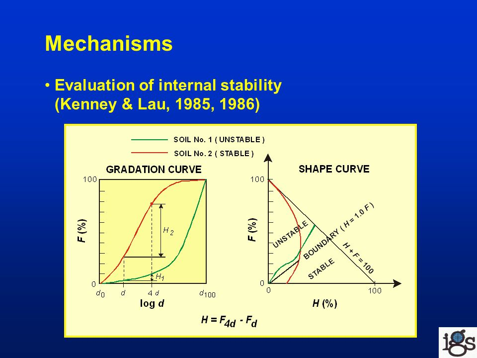 Mechanisms Evaluation of internal stability (Kenney & Lau, 1985, 1986)