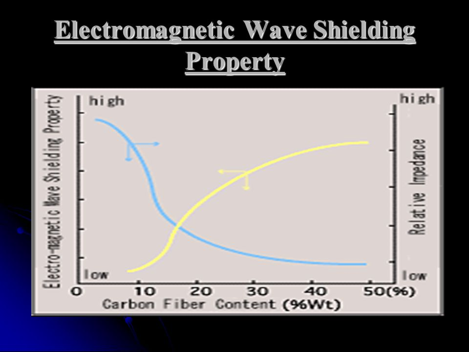 Electromagnetic Wave Shielding Property