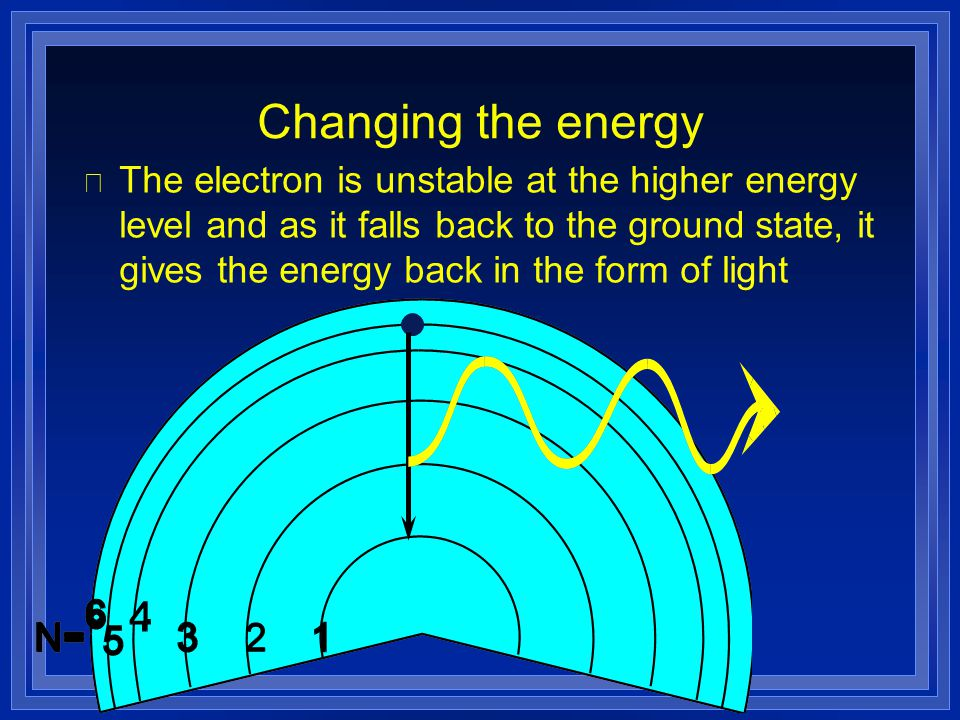 Changing the energy l The electron is unstable at the higher energy level and as it falls back to the ground state, it gives the energy back in the fo
