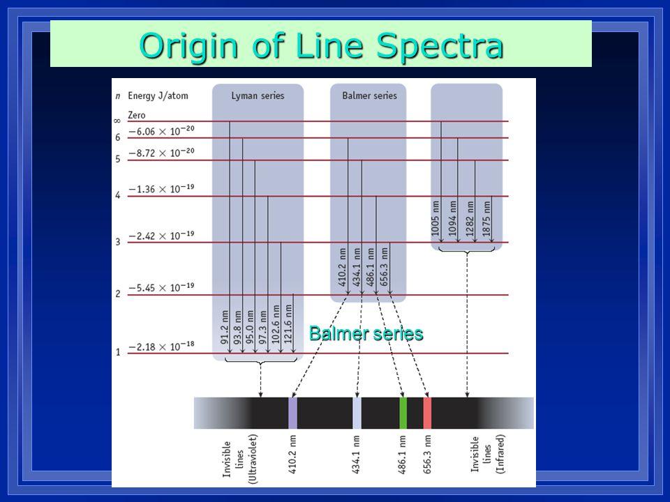 Origin of Line Spectra Balmer series