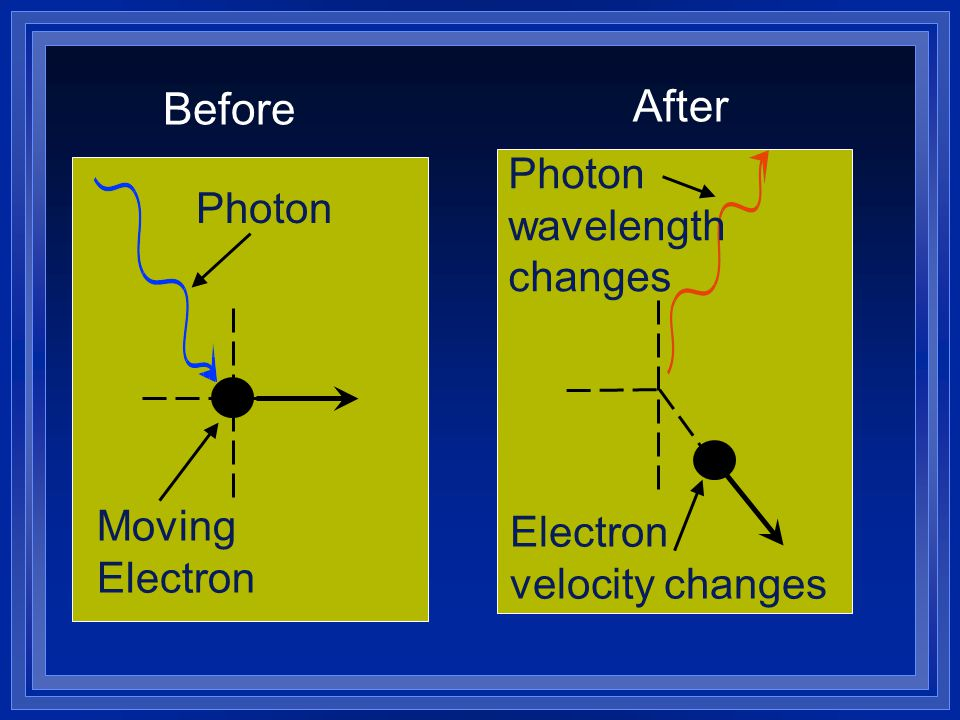 Moving Electron Photon Before Electron velocity changes Photon wavelength changes After