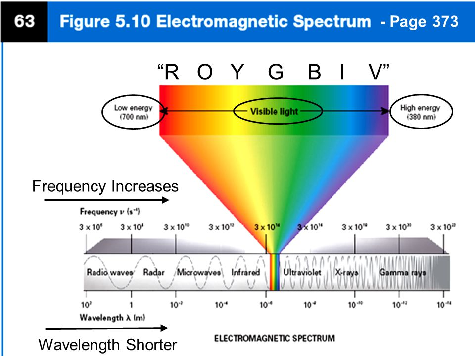 """- Page 373 """"R O Y G B I V"""" Frequency Increases Wavelength Shorter"""