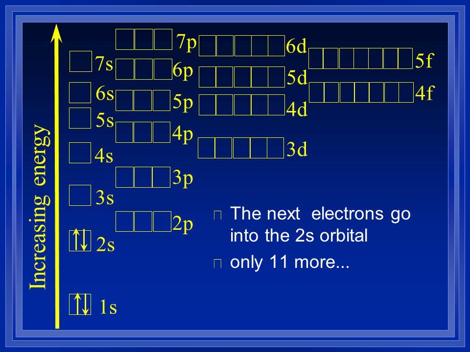 l The next electrons go into the 2s orbital l only 11 more... Increasing energy 1s 2s 3s 4s 5s 6s 7s 2p 3p 4p 5p 6p 3d 4d 5d 7p 6d 4f 5f