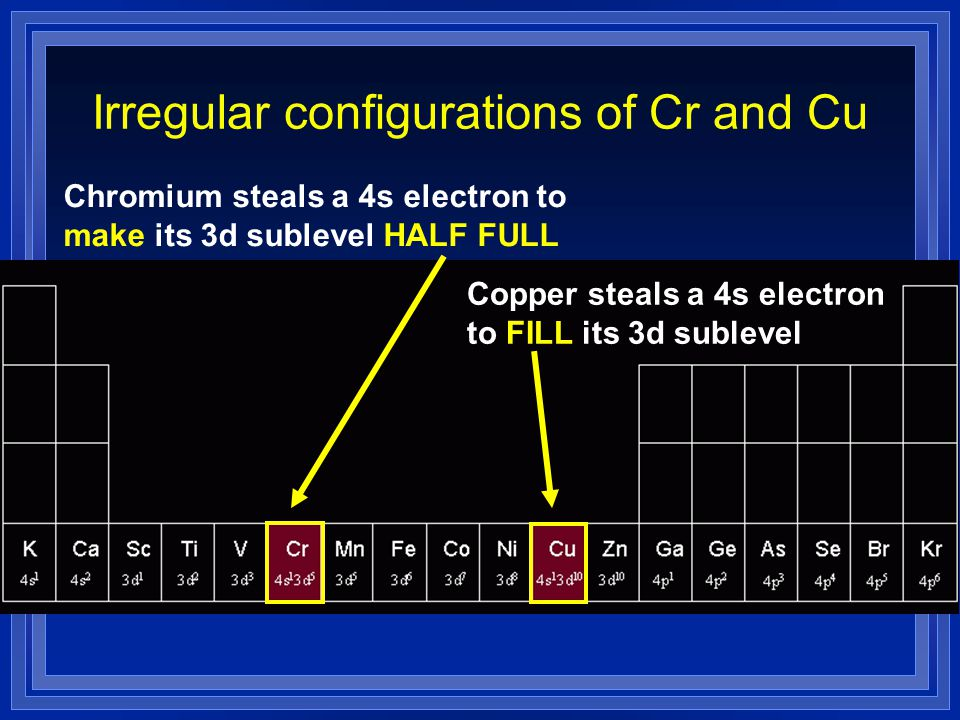 Irregular configurations of Cr and Cu Chromium steals a 4s electron to make its 3d sublevel HALF FULL Copper steals a 4s electron to FILL its 3d suble