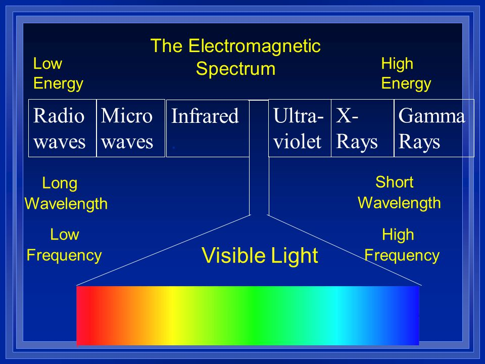 Radio waves Micro waves Infrared. Ultra- violet X- Rays Gamma Rays Low Frequency High Frequency Long Wavelength Short Wavelength Visible Light Low Ene