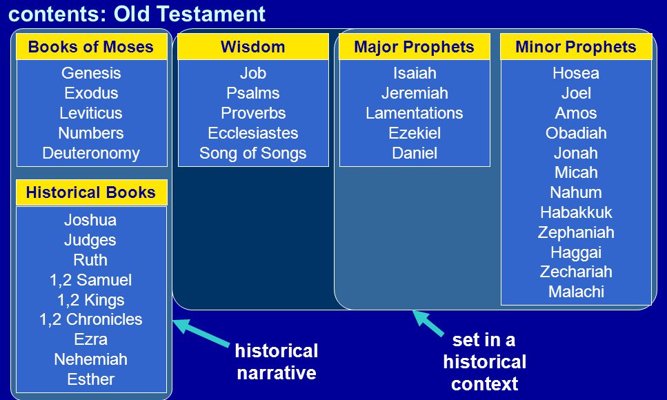 Genesis Exodus Leviticus Numbers Deuteronomy Joshua Judges Ruth 1,2 Samuel 1,2 Kings 1,2 Chronicles Ezra Nehemiah Esther Job Psalms Proverbs Ecclesiastes Song of Songs Isaiah Jeremiah Lamentations Ezekiel Daniel Hosea Joel Amos Obadiah Jonah Micah Nahum Habakkuk Zephaniah Haggai Zechariah Malachi Major Prophets Minor ProphetsWisdom Books of Moses Historical Books contents: Old Testament historical narrative set in a historical context