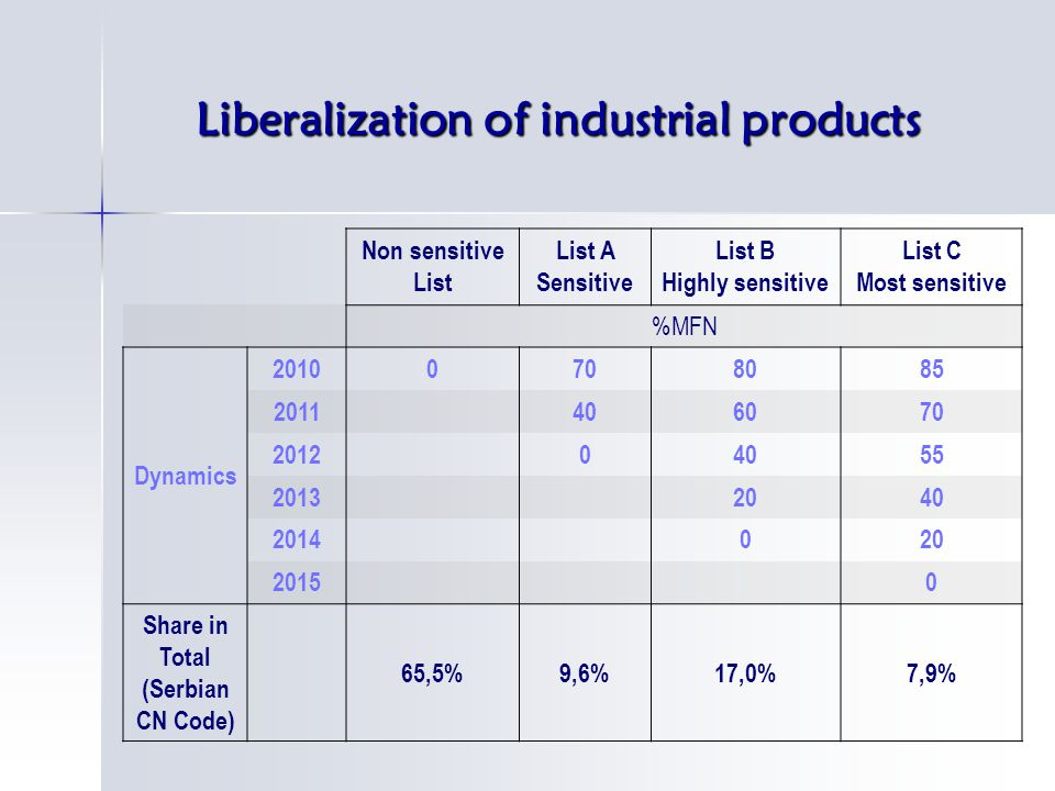 Liberalization of industrial products Non sensitive List List A Sensitive List B Highly sensitive List C Most sensitive %MFN Dynamics 20100708085 2011406070 201204055 20132040 2014020 20150 Share in Total (Serbian CN Code) 65,5%9,6%17,0%7,9%