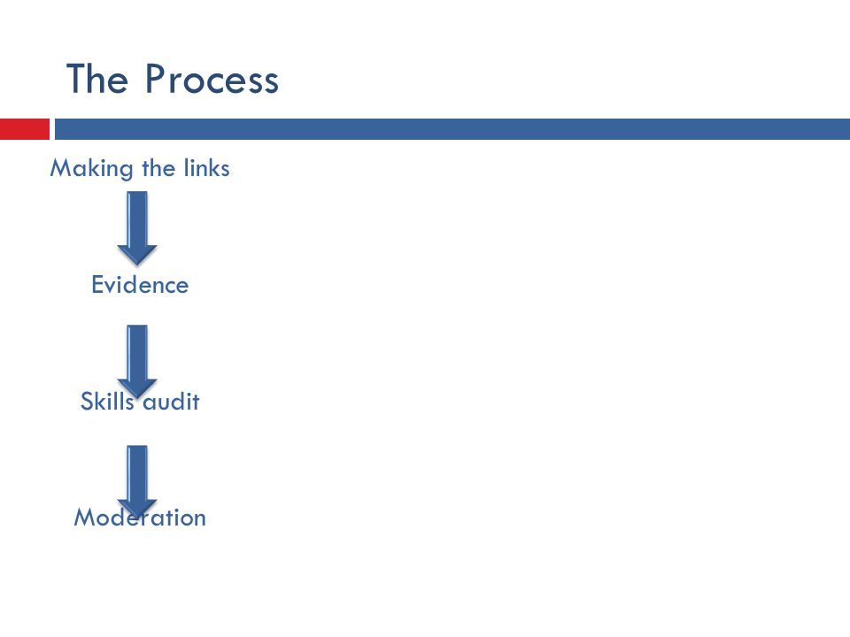 The Process Making the links Evidence Skills audit Moderation