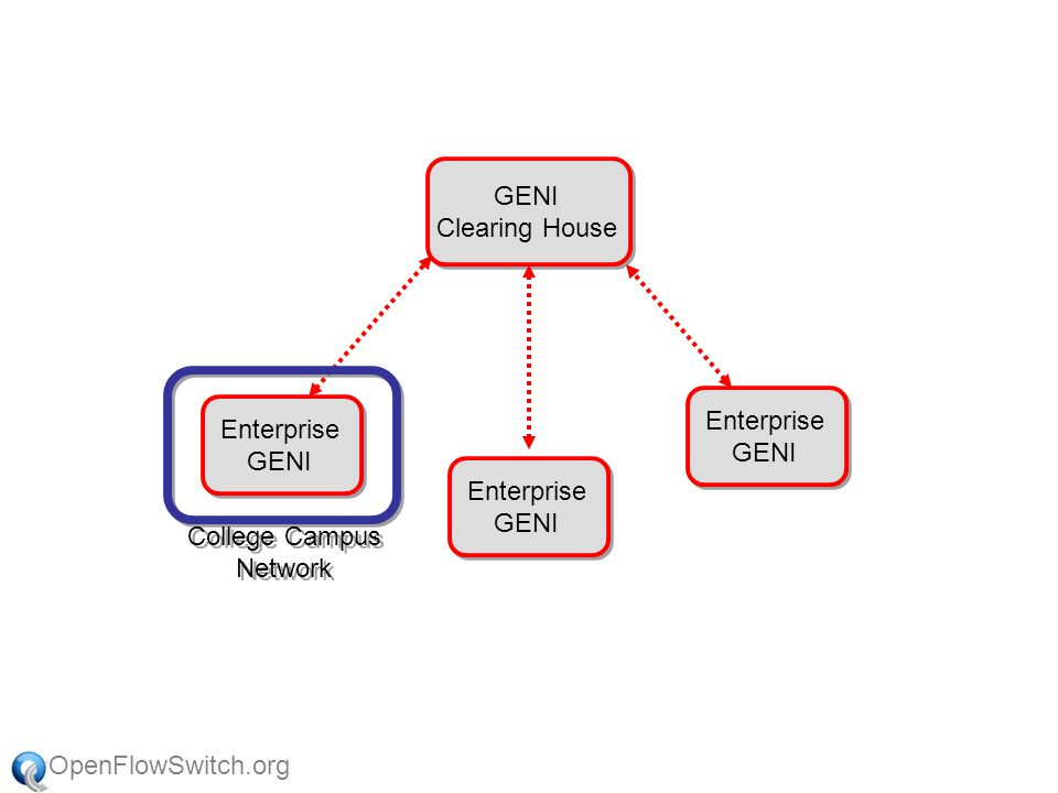 OpenFlowSwitch.org GENI Aggregate Manager GENI Clearing House College Campus Network College Campus Network OpenFlow Protocol