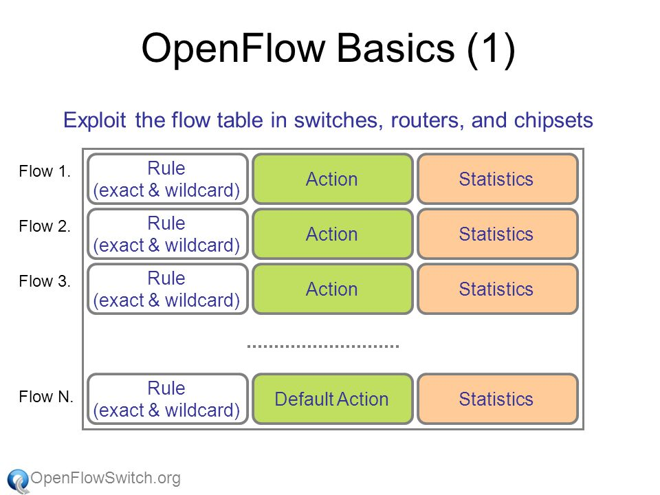 OpenFlowSwitch.org OpenFlow Basics (1) Rule (exact & wildcard) ActionStatistics Rule (exact & wildcard) ActionStatistics Rule (exact & wildcard) ActionStatistics Rule (exact & wildcard) Default ActionStatistics Exploit the flow table in switches, routers, and chipsets Flow 1.