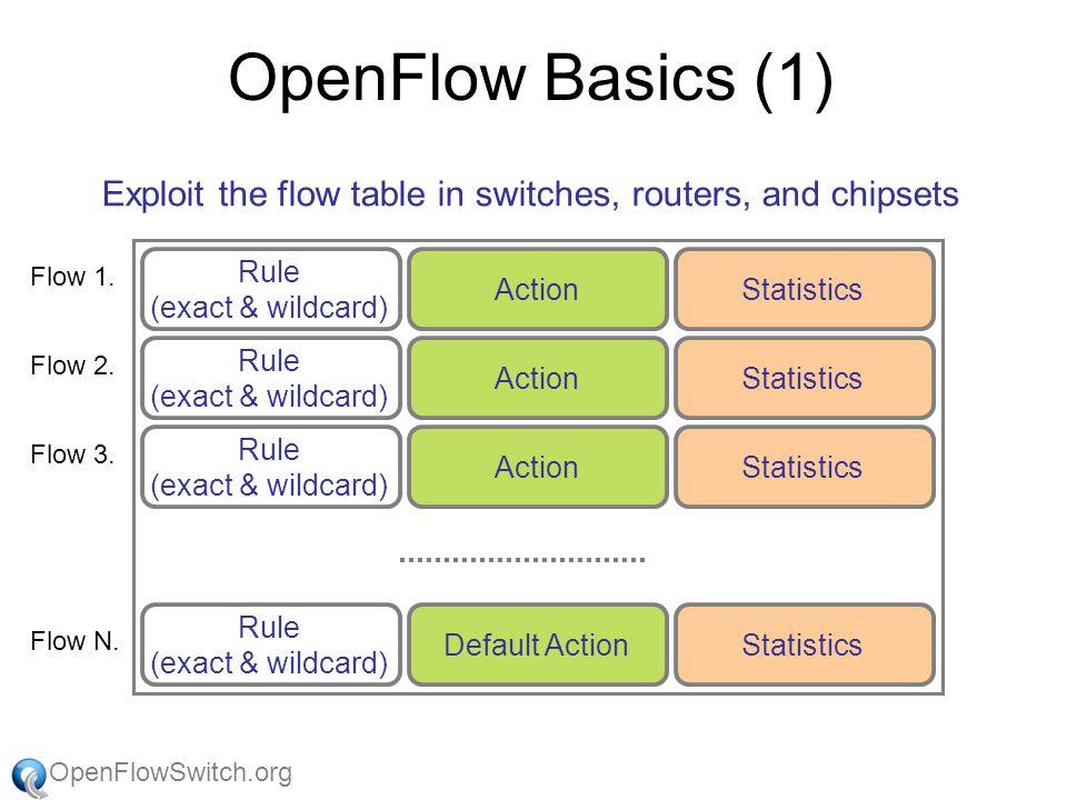 OpenFlowSwitch.org Stanford Team