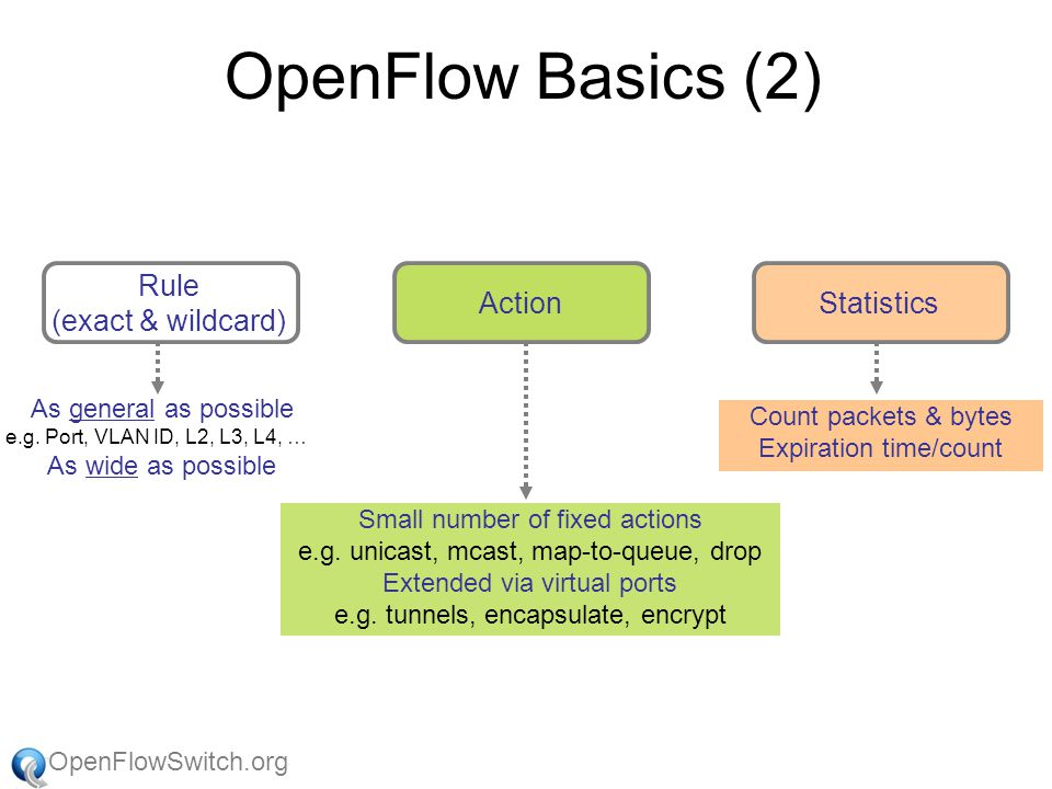 OpenFlowSwitch.org Using Enterprise GENI for research