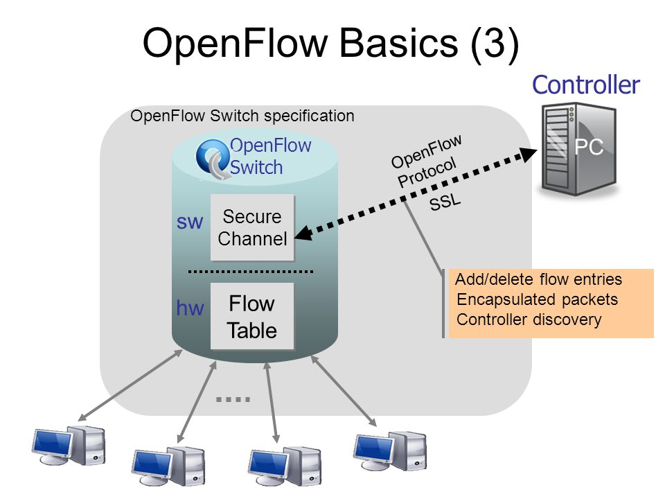 OpenFlowSwitch.org OpenFlow Switch specification Controller OpenFlow Switch Flow Table Secure Channel PC OpenFlow Protocol SSL hw sw OpenFlow Basics (3) Add/delete flow entries Encapsulated packets Controller discovery